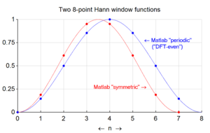 "Window function - Figure 3: Two different ways to generate an 8-point Hann window sequence for spectral analysis applications. MATLAB calls them ""symmetric"" and ""periodic"". The latter is also historically called ""DFT Even""."