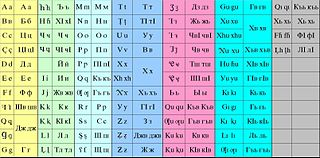 File:Abaza latin & cyrillic alphabets jpg - Wikimedia Commons