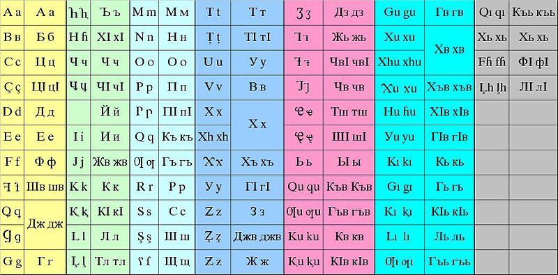 Основы АБАЗИНСКОГО языка 800px-Abaza_latin_%26_cyrillic_alphabets
