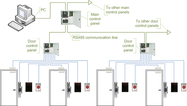 Access Control Wiring Diagram Schematic - wiring diagrams schematicswiring diagrams schematics