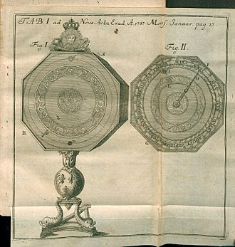 French Academy of Sciences - Illustration from Acta Eruditorum (1737) where was published Machines et inventions approuvées par l'Academie Royale des Sciences