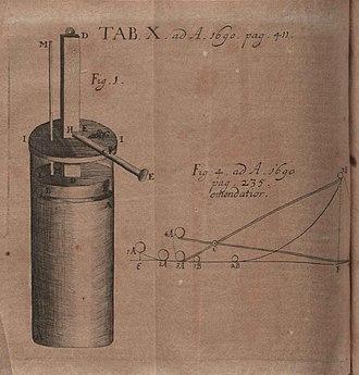 Denis Papin - Illustratiom from Nova methodus ad vires motrices  published in Acta Eruditorum, 1690
