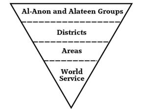 Al-Anon/Alateen - Al-Anon/Alateen organizational structure