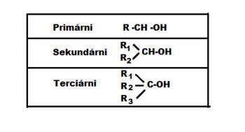 alkoholy primární, sekundární, terciární