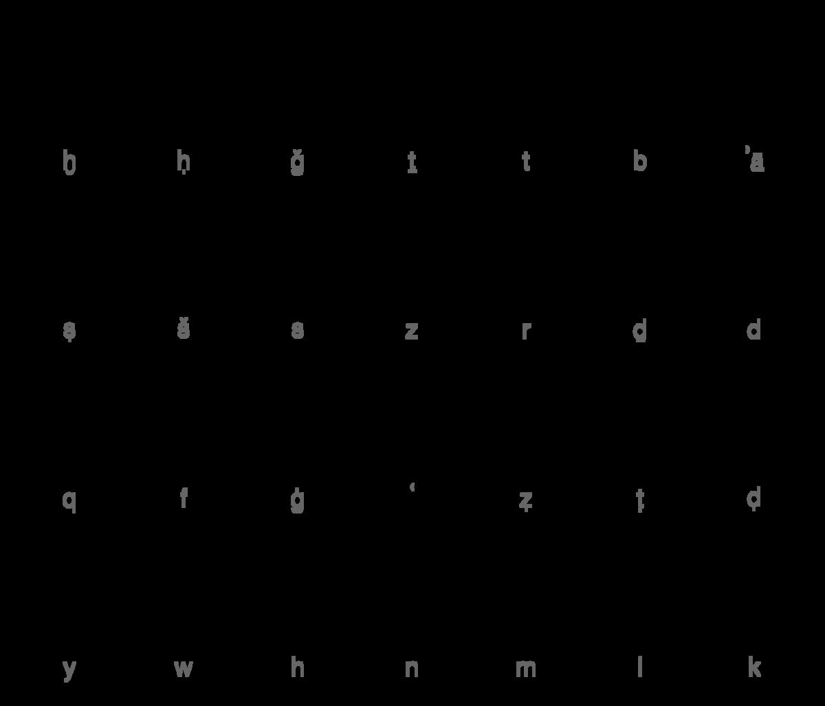 Alfabeto árabe Wikipedia La Enciclopedia Libre