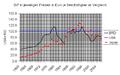 Arbeitsproduktivität im Vergleich zu USA 2004.png