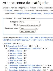 Illustration: arbre des catégories
