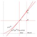 Arc length, Fermat.png