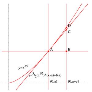 Fermat's method of determining arc length