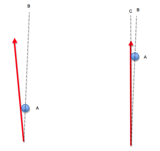 Archer's paradox - Arrow direction when braced and when at full draw. A = bow riser/grip, B = median plane of the bow, C = arrow aiming line and trajectory
