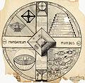 Atlas Monde - Mundus Mundaneum.jpg