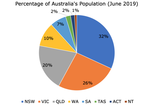 Aus Population - States.png
