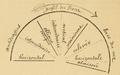 Bertillon - Identification anthropométrique (1893) 064.png