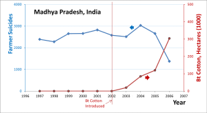Farmers' suicides in India - Image: Bt Cotton Hectares and Farmer Suicides Time Trend India