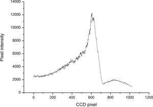 Coherent anti-Stokes Raman spectroscopy - Image: CARS spectrum