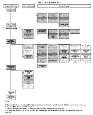 Cadet Instructors Cadre - Cadet Instructor Cadre Course Flowchart (2013)