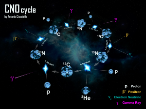 CNO cycle - Carbon-Nitrogen-Oxygen Cycle-1