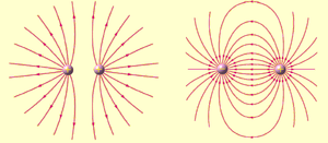 Field line - The figure at left shows the electric field lines of two equal positive charges. The figure at right shows the electric field lines of a dipole.
