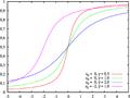 Cauchy distribution cdf sl.png