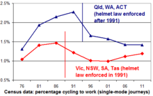 Census 2011 cycle work graph.png