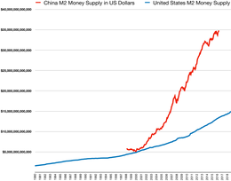 Money supply - Wikipedia