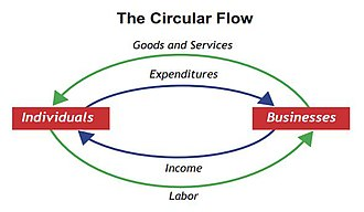 Circular flow of income - Model of the circular flow of income and expenditure