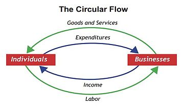 Circular flow of income wikiquote model of the circular flow of income and expenditure ccuart Image collections