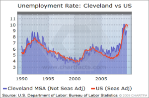 English: Unemployment rate in Cleveland, OH MSA.