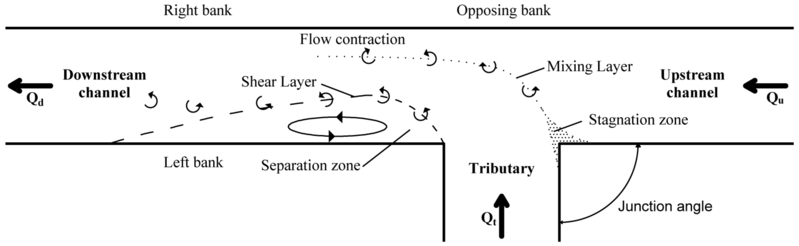 Hydrodynamic features of a river/flume confluence can be separated into six identifiable distinct zones, also called confluence flow zones. Confluence Flow Zones.png