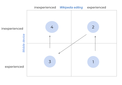 Contributor Attribute Rubric compares Wikipedia editing experience against mobile device experience