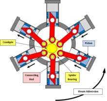 cyclone waste heat engine wikipedia rh en wikipedia org radial piston engine diagram radial piston engine diagram