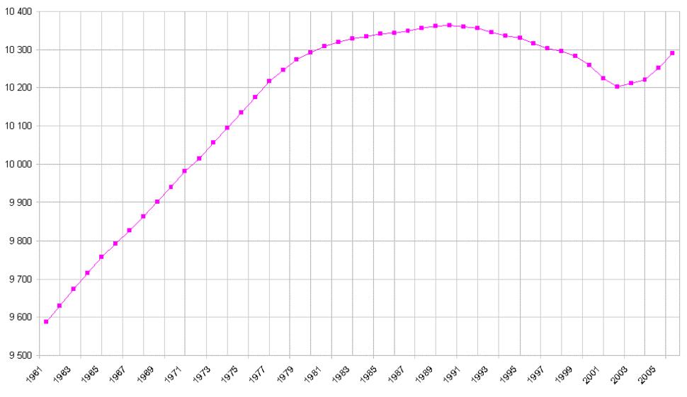 Czech demographics 1961-2006