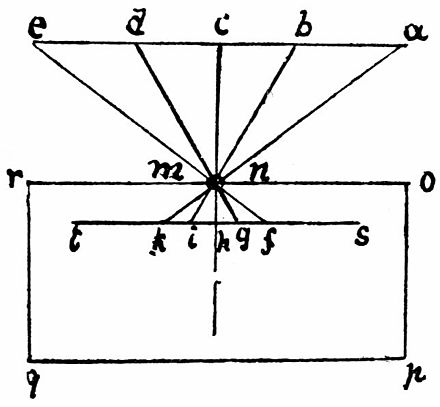 Da Vinci: Let a b c d e be the object illuminated by the sun and o r the front of the dark chamber in which is the said hole at n m. Let s t be the sheet of paper intercepting the rays of the images of these objects upside down, because the rays being straight, a on the right hand becomes k on the left, and e on the left becomes f on the right Da vinci - camera obscura (from notebooks 71) 0071-q75-644x596.jpg