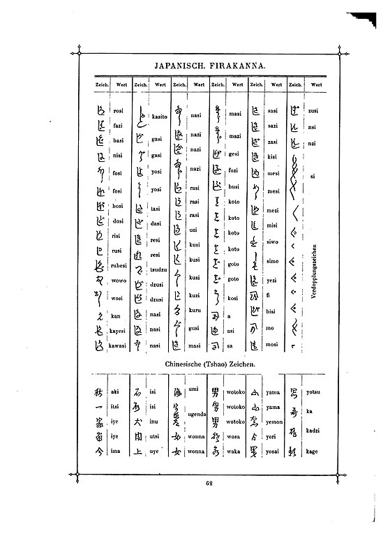 Hiragana Charts: Das Buch der Schrift (Faulmann) 077.jpg - Wikimedia Commons,Chart