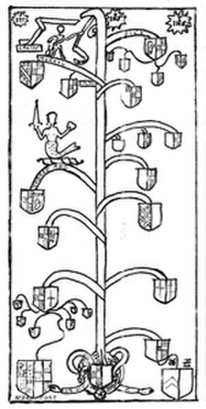 Thomas Cusack (Irish judge) - Cusack Family Tree with Mermaid and Motto