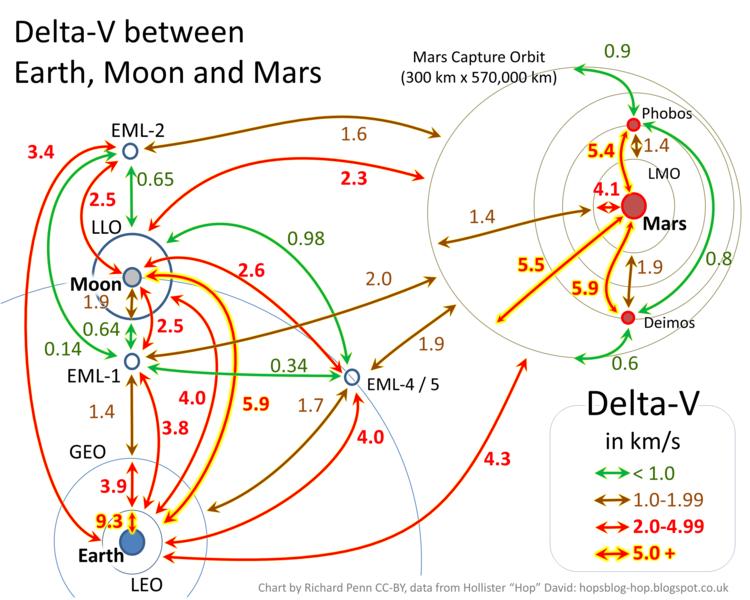 File:Delta V Earth Moon Mars.png - Wikimedia Commons
