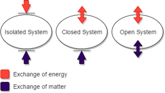 Isolated system - Properties of Isolated, closed, and open systems in exchanging energy and matter.