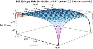 Differential Entropy Beta Distribution with mean from 0.3 to 0.7 and variance from 0 to 0.2 - J. Rodal.jpg