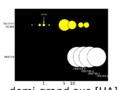 Disposition des planètes du système HR8799 comparée à celle des planètes du système solaire.png