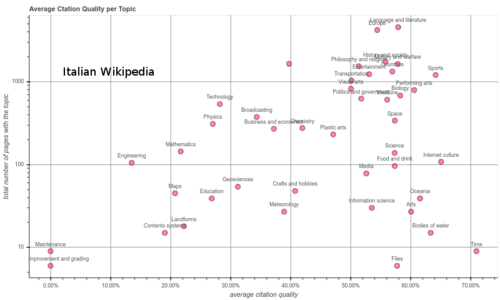 Breakdown of citation quality by article topic for articles in Italian Wikipedia