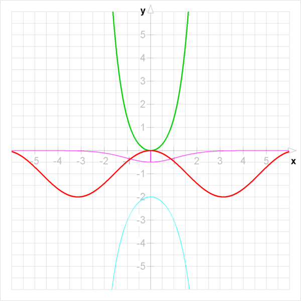 File:Division (cos x)-1; (sinh x)^2.png