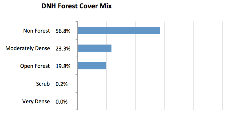 Dnh forest cover mix
