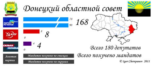 Вибори до донецької обласної ради 2010