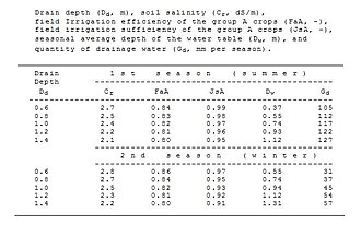 Watertable control - Figure 4. Example of effects of drain depth