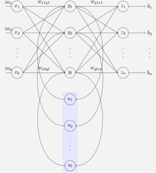 Recurrent neural network - Wikipedia