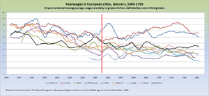 Great Divergence - Image: European cities real wages