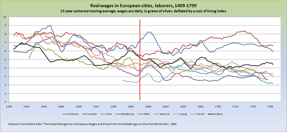 European cities real wages