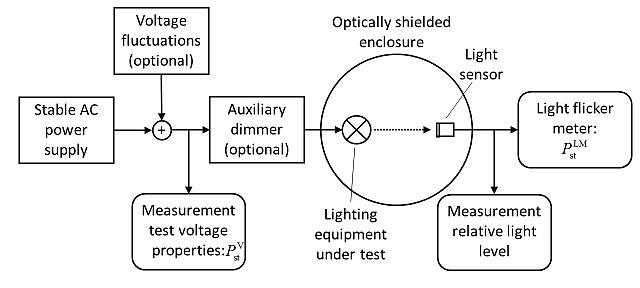 Figure 1: Generic setup to test lighting equipment for its flicker performance.