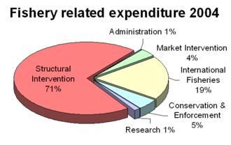 Common Fisheries Policy - Image: Fisheryexpenditure 2004