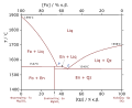 Fo-Qz-phase-diagram-greek.svg